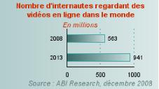 ABI research déc 2008
